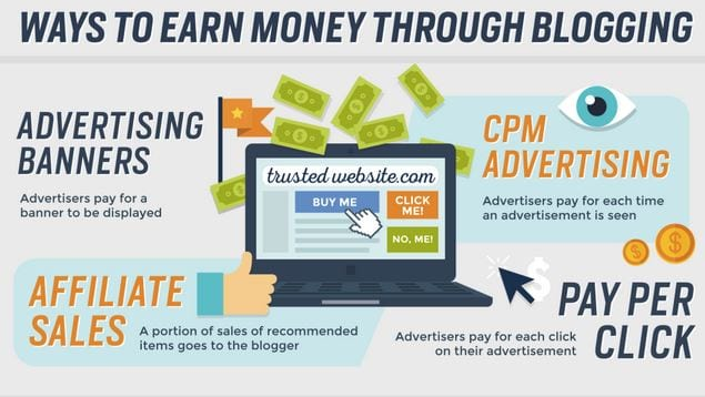 Become Paid Blogger Blog earnings