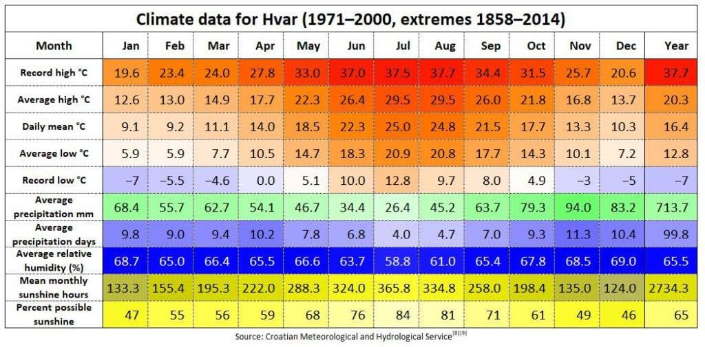 Hvar town Climate data